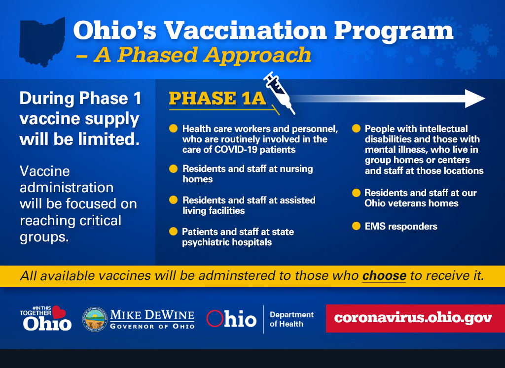 Ohio's phased vaccination program graphic